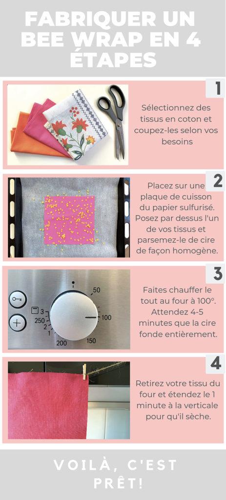 Infographie bee wrap tissus ciseaux